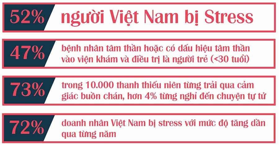 Số liệu thống kê về Stress